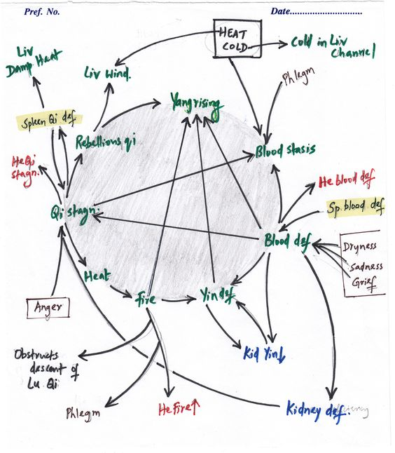 Acupuncture pattern map